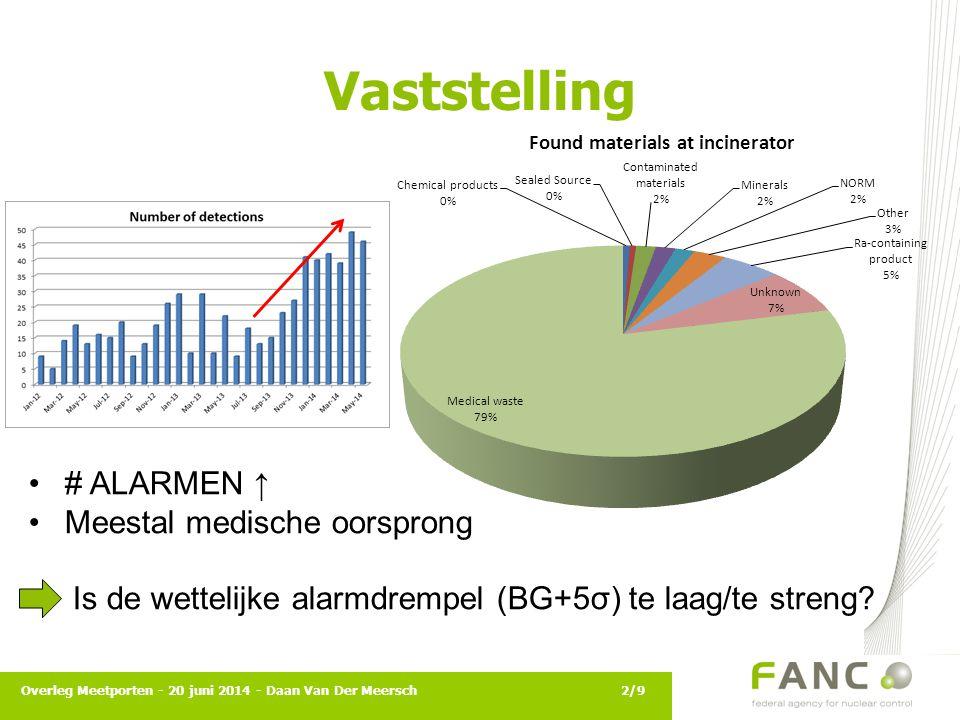 Vaststelling Overleg Meetporten - 20 juni 2014 - Daan Van Der Meersch2/9 # ALARMEN ↑ Meestal medische oorsprong Is de wettelijke alarmdrempel (BG+5σ)