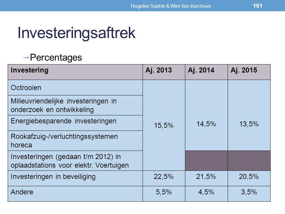 Investeringsaftrek  Percentages InvesteringAj. 2013Aj. 2014Aj. 2015 Octrooien 15,5% 14,5%13,5% Milieuvriendelijke investeringen in onderzoek en ontwi