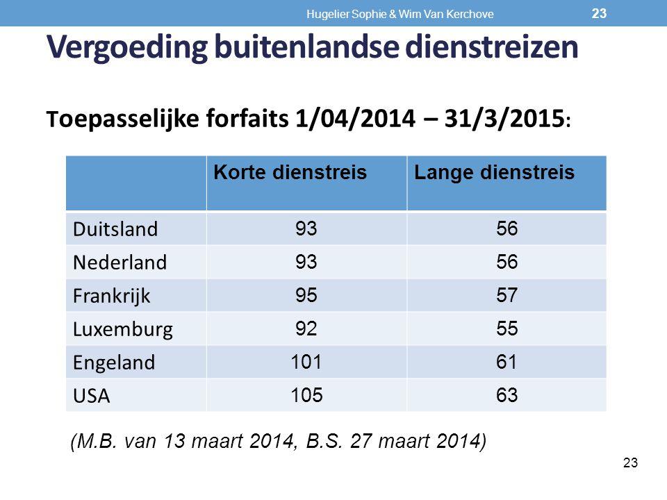Vergoeding buitenlandse dienstreizen T oepasselijke forfaits 1/04/2014 – 31/3/2015 : Korte dienstreisLange dienstreis Duitsland 9356 Nederland 9356 Fr