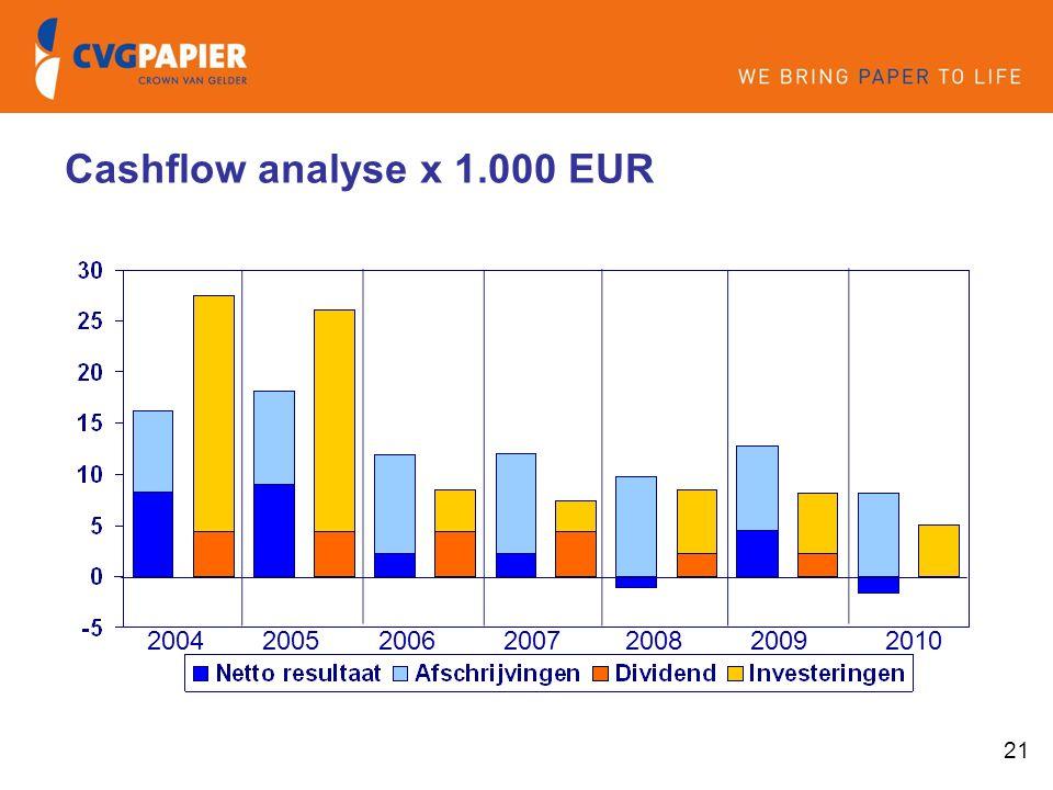 21 2004200520062007 Cashflow analyse x 1.000 EUR 200820092010