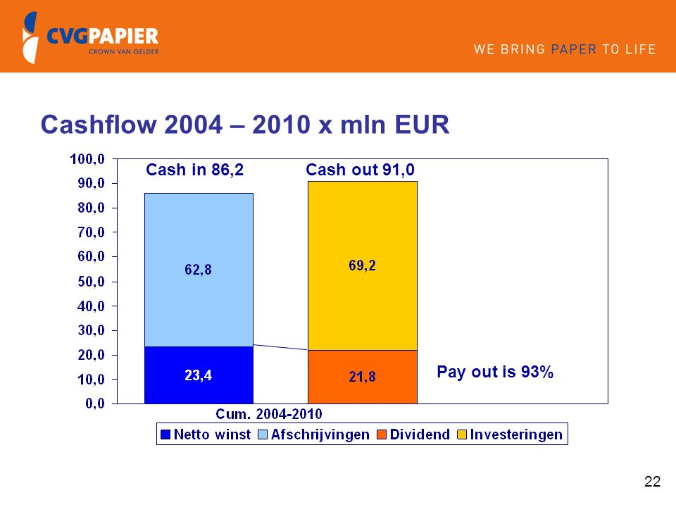 22 Pay out is 93% Cash in 86,2Cash out 91,0 Cashflow 2004 – 2010 x mln EUR
