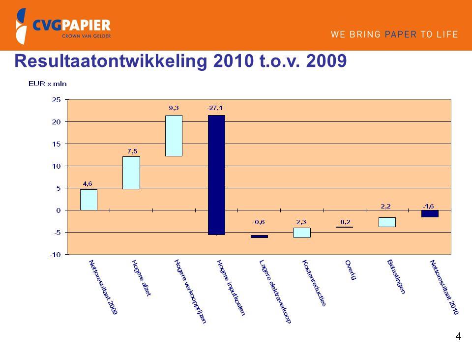 5 1. Intro & doelstellingen Markt en prijsontwikkeling Presentatie 12 mei 2011