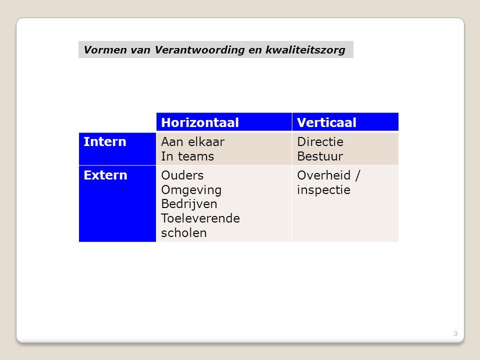 3 HorizontaalVerticaal InternAan elkaar In teams Directie Bestuur ExternOuders Omgeving Bedrijven Toeleverende scholen Overheid / inspectie Vormen van Verantwoording en kwaliteitszorg