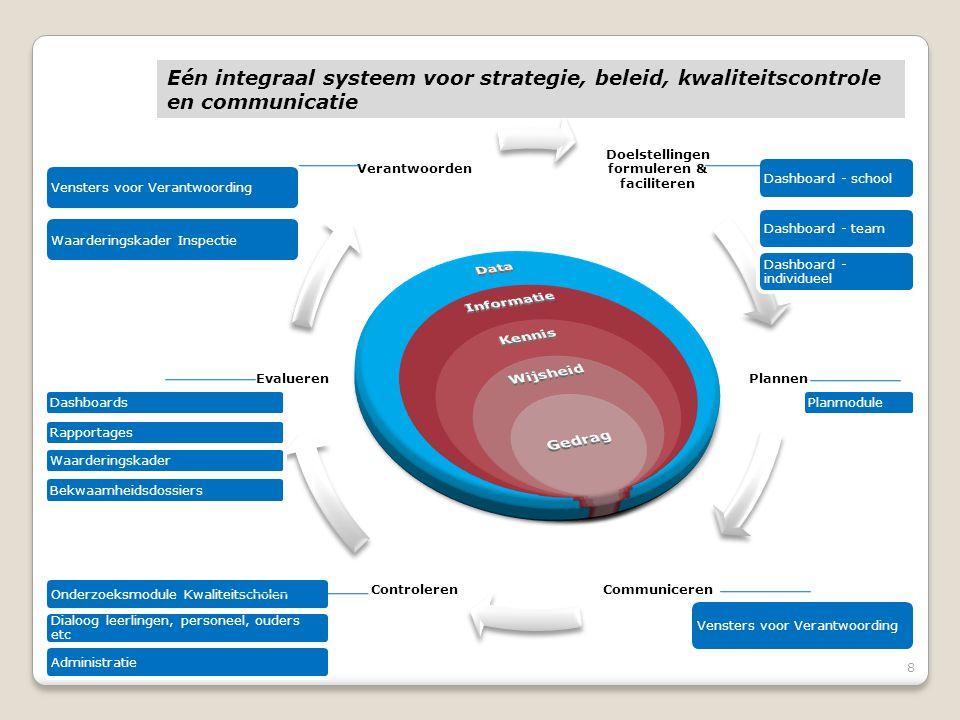 8 Doelstellingen formuleren & faciliteren Plannen CommunicerenControleren Evalueren Verantwoorden Vensters voor VerantwoordingWaarderingskader Inspectie DashboardsRapportagesWaarderingskaderBekwaamheidsdossiers Onderzoeksmodule Kwaliteitscholen Dialoog leerlingen, personeel, ouders etc Administratie Planmodule Dashboard - schoolDashboard - team Dashboard - individueel Vensters voor Verantwoording Eén integraal systeem voor strategie, beleid, kwaliteitscontrole en communicatie