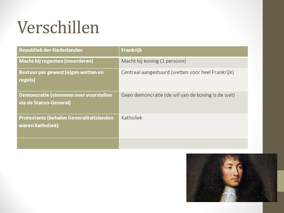 Verschillen Republiek der NederlandenFrankrijk Macht bij regenten (meerderen)Macht bij koning (1 persoon) Bestuur per gewest (eigen wetten en regels)