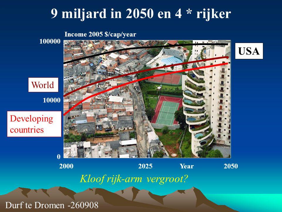 Durf te Dromen -260908 9 miljard in 2050 en 4 * rijker Kloof rijk-arm vergroot? Income 2005 $/cap/year Year200020252050 0 10000 100000 USA World Devel