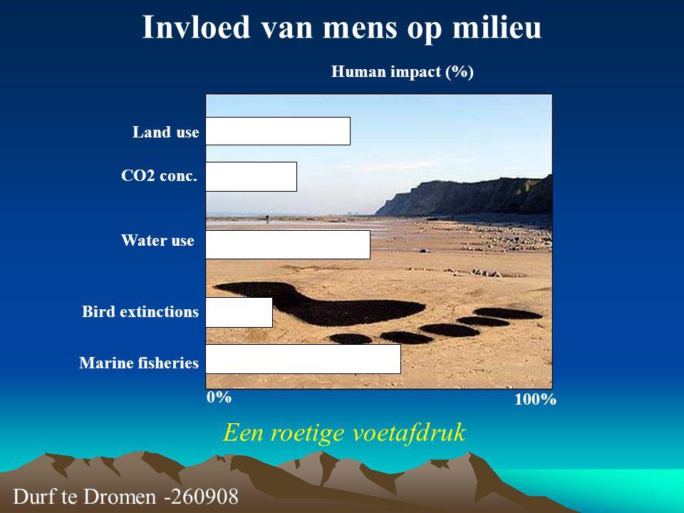 Durf te Dromen -260908 Invloed van mens op milieu Human impact (%) 0% 100% Land use CO2 conc. Water use Bird extinctions Marine fisheries Een roetige