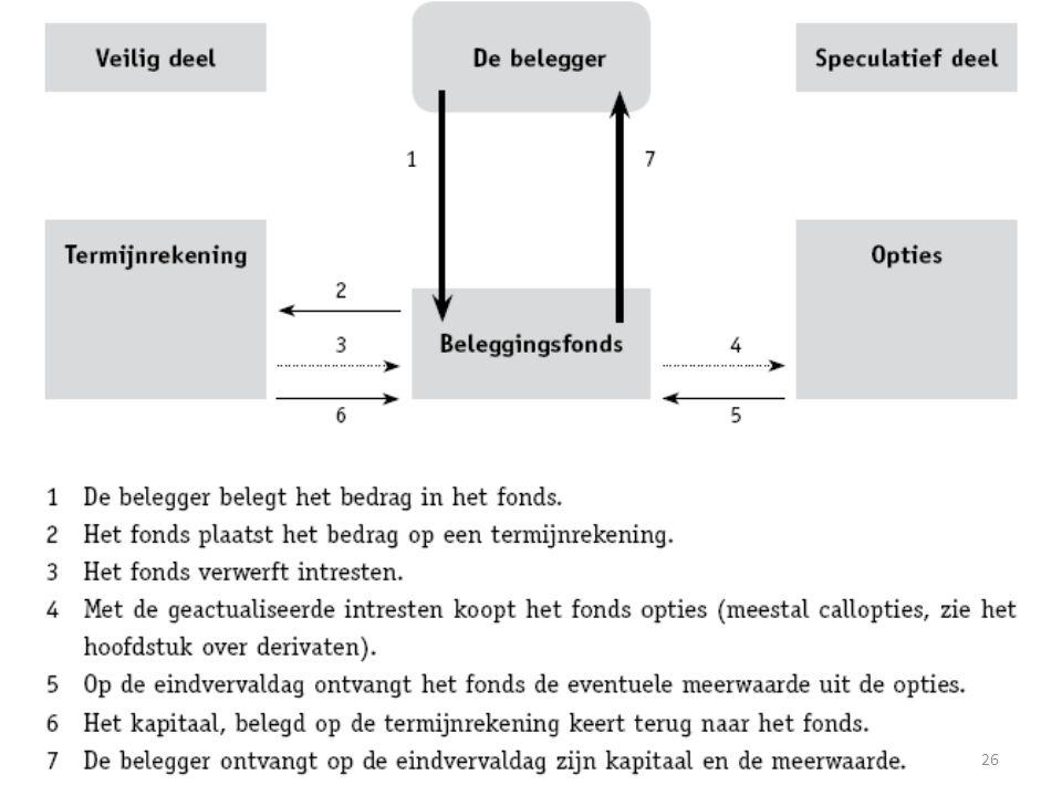 © Uitgeverij De Boeck Beleggingsleer26