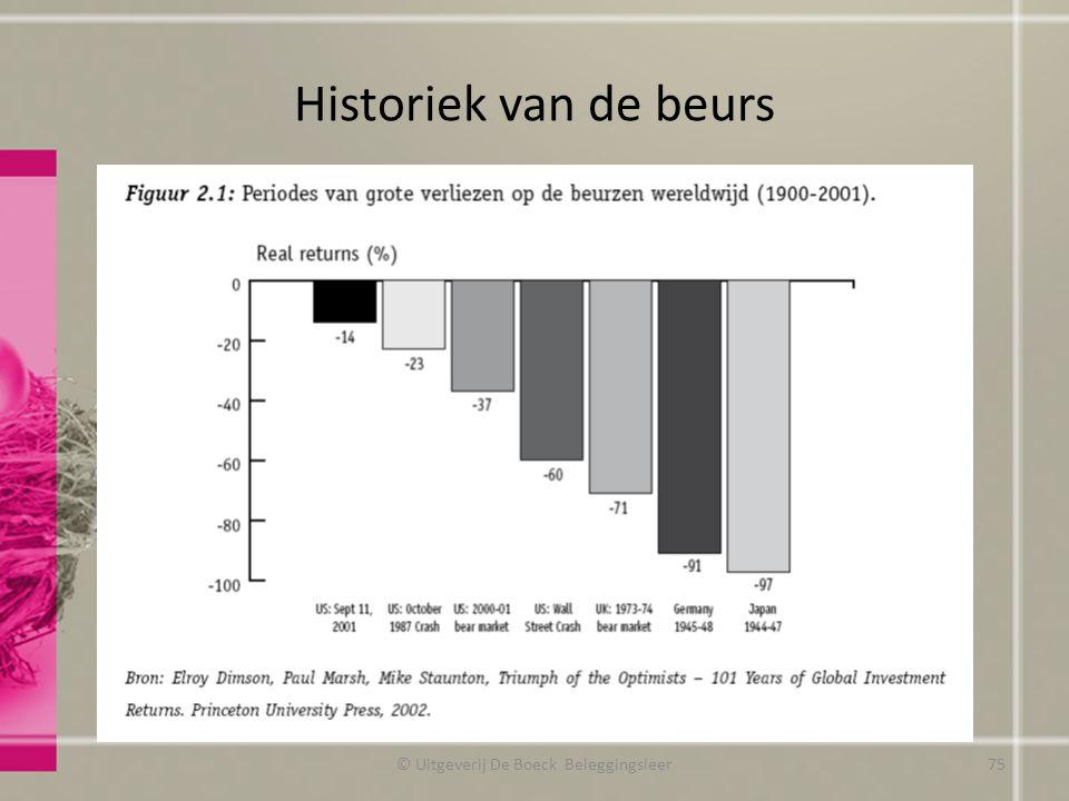 Historiek van de beurs © Uitgeverij De Boeck Beleggingsleer75