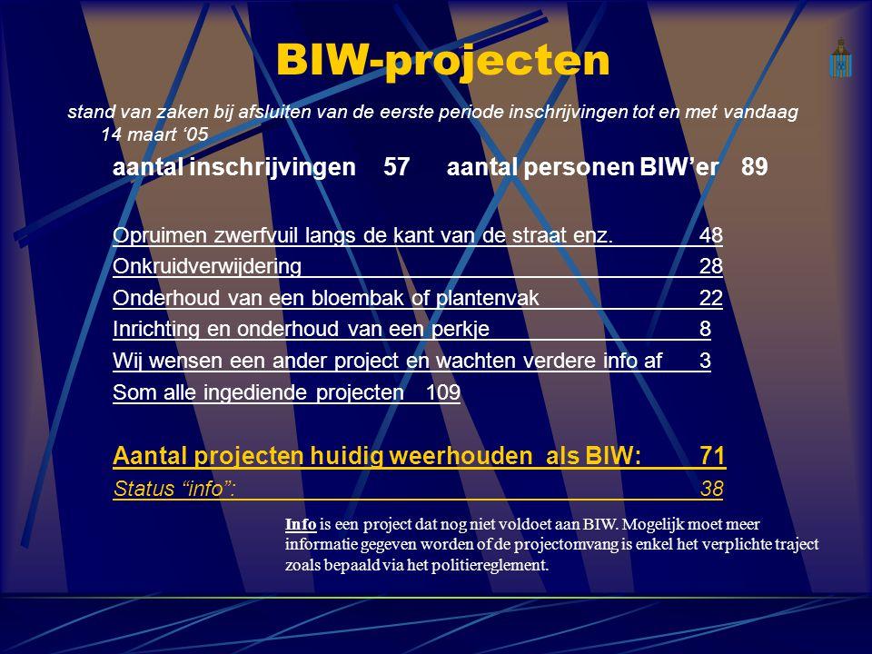 BIW-projecten stand van zaken bij afsluiten van de eerste periode inschrijvingen tot en met vandaag 14 maart '05 aantal inschrijvingen57 aantal personen BIW'er 89 Opruimen zwerfvuil langs de kant van de straat enz.48 Onkruidverwijdering28 Onderhoud van een bloembak of plantenvak22 Inrichting en onderhoud van een perkje8 Wij wensen een ander project en wachten verdere info af3 Som alle ingediende projecten109 Aantal projecten huidig weerhouden als BIW: 71 Status info :38 Info is een project dat nog niet voldoet aan BIW.