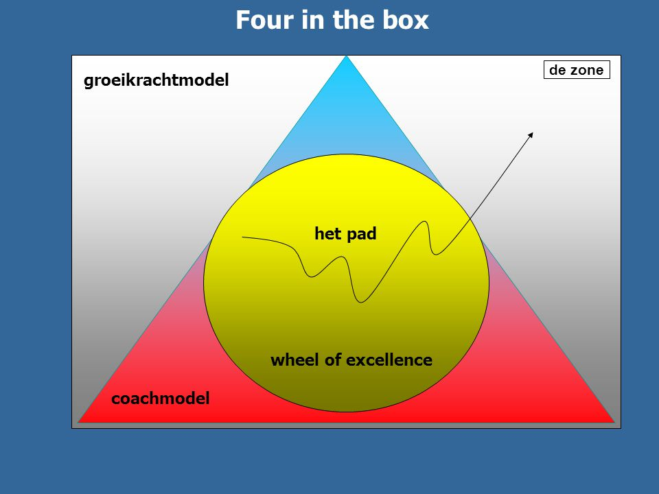 Wheel of excellence groeikrachtmodel wheel of excellence coachmodel de zone het pad Four in the box