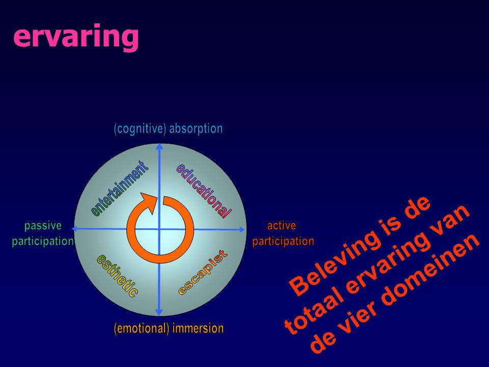 Beleving is de totaal ervaring van de vier domeinen