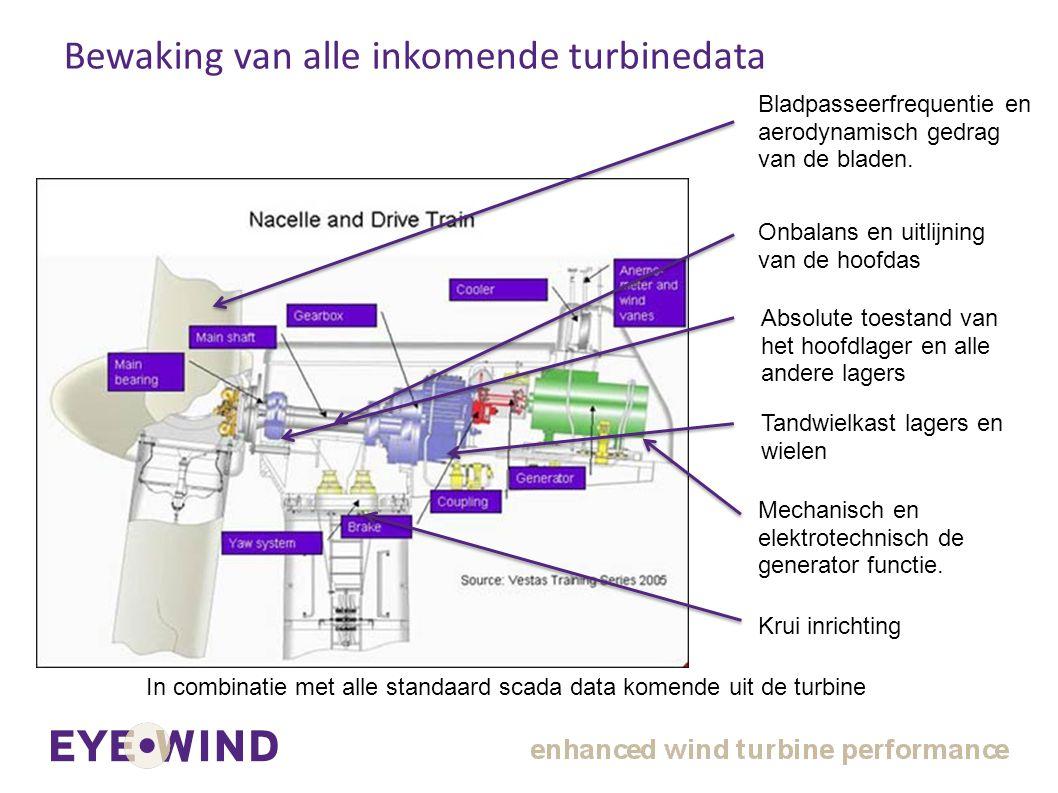 5. Bladpasseerfrequentie en aerodynamisch gedrag van de bladen. In combinatie met alle standaard scada data komende uit de turbine Onbalans en uitlijn