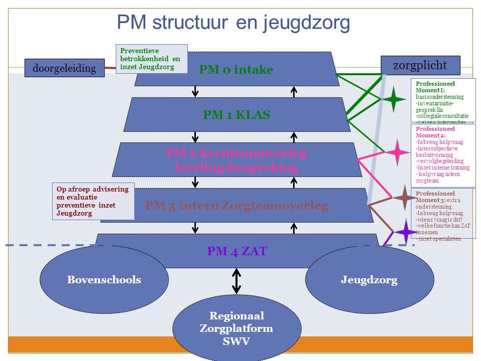PM structuur en jeugdzorg PM 0 intake PM 1 KLAS PM 2 kernteamoverleg leerling-bespreking PM 3 intern Zorgteamoverleg PM 4 ZAT zorgplicht doorgeleiding