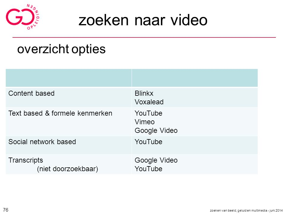 zoeken naar video overzicht opties Content basedBlinkx Voxalead Text based & formele kenmerkenYouTube Vimeo Google Video Social network basedYouTube T