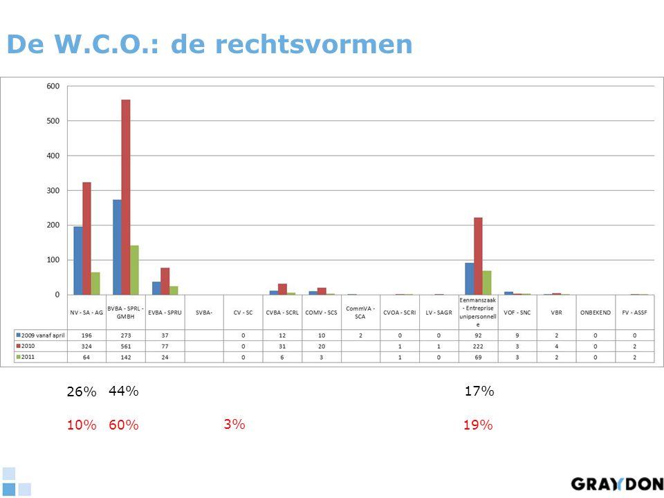 De W.C.O.: de rechtsvormen 26% 44%17% 10% 60%19% 3%