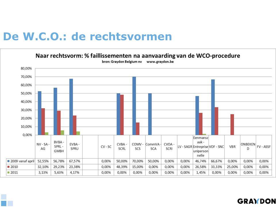 De W.C.O.: de rechtsvormen