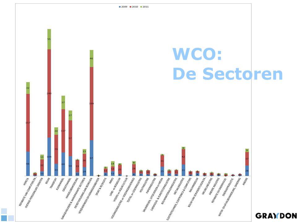 WCO: De Sectoren