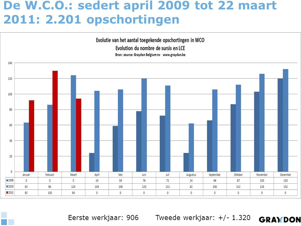 De W.C.O.: sedert april 2009 tot 22 maart 2011: 2.201 opschortingen Eerste werkjaar: 906 Tweede werkjaar: +/- 1.320