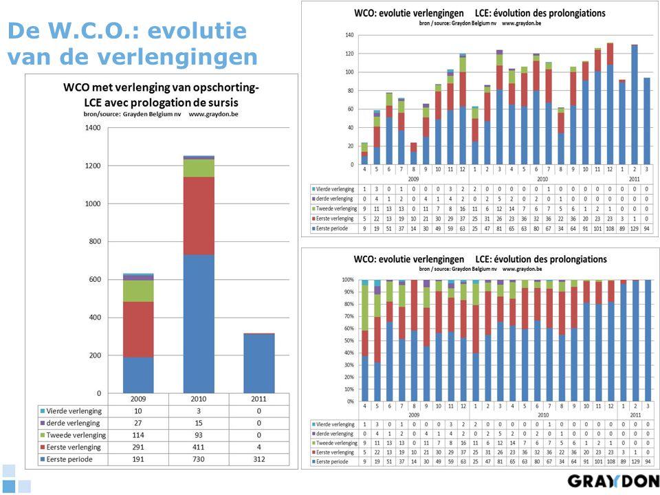 De W.C.O.: het doel van de opschorting 20092010 2011 42% 75%