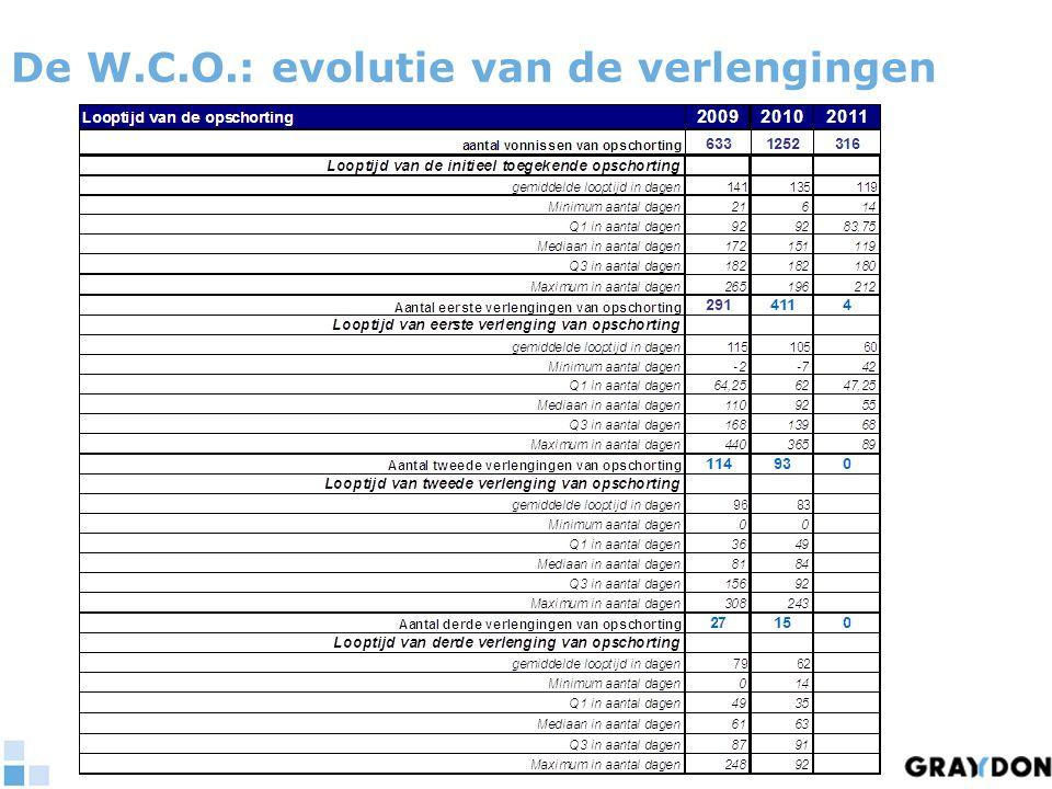 De W.C.O.: enkele conclusies  Relatief succes:  2200 WCO op 2 jaar = meer dan vertienvoudiging  10.000 faillissementen  50.000 bedrijven met ernstige moeilijkheden  Succes vooral op het niveau van de doelgroep populatie  Meer kleine ondernemingen  Betere verspreiding van WCO over de verschillende rechtbanken