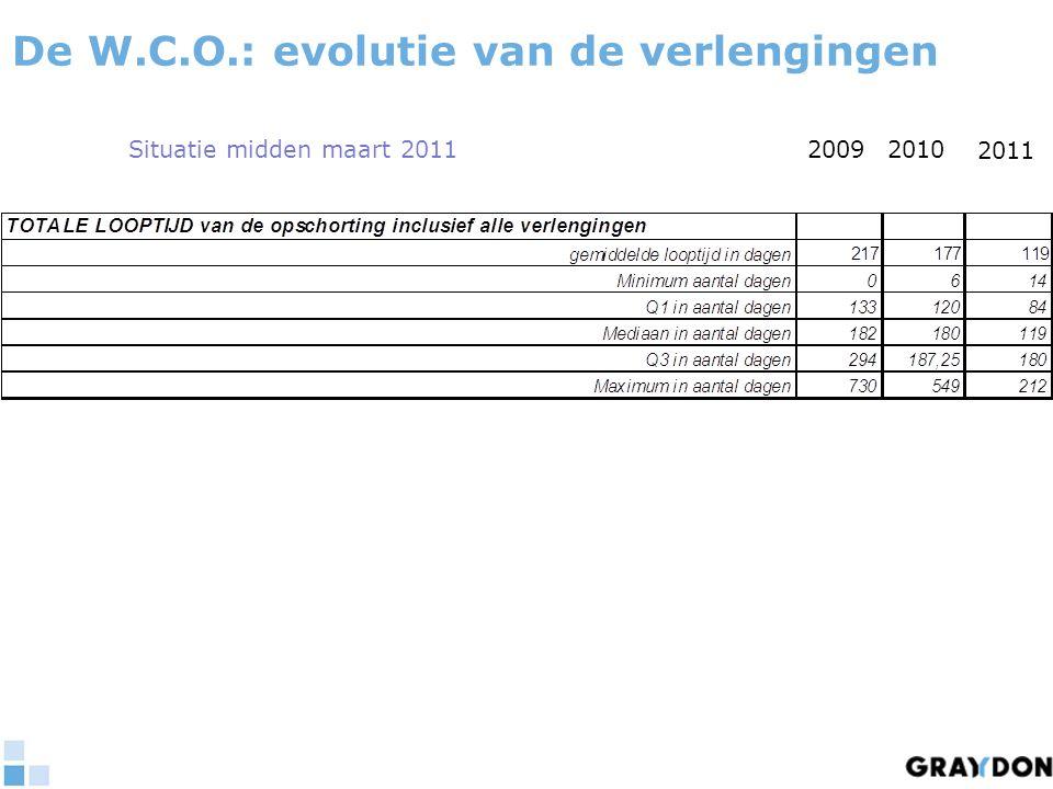 20092010 2011 Situatie midden maart 2011