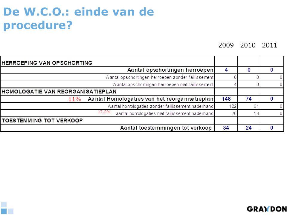 De W.C.O.: einde van de procedure 200920102011 11% 17,5%