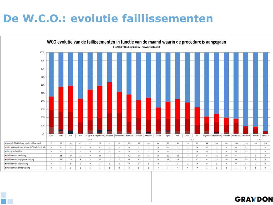 De W.C.O.: evolutie faillissementen