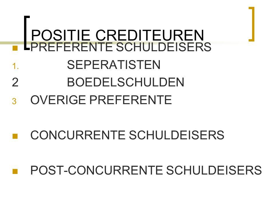 POSITIE CREDITEUREN PREFERENTE SCHULDEISERS 1. SEPERATISTEN 2BOEDELSCHULDEN 3 OVERIGE PREFERENTE CONCURRENTE SCHULDEISERS POST-CONCURRENTE SCHULDEISER