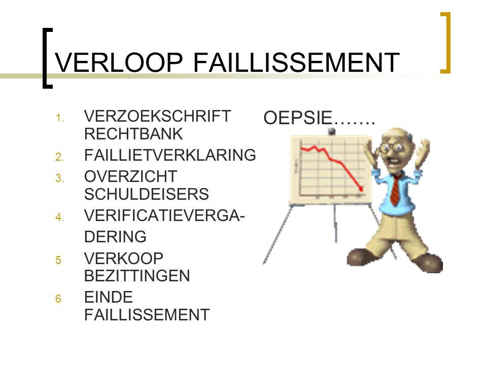 VERLOOP FAILLISSEMENT 1. VERZOEKSCHRIFT RECHTBANK 2. FAILLIETVERKLARING 3. OVERZICHT SCHULDEISERS 4. VERIFICATIEVERGA- DERING 5 VERKOOP BEZITTINGEN 6