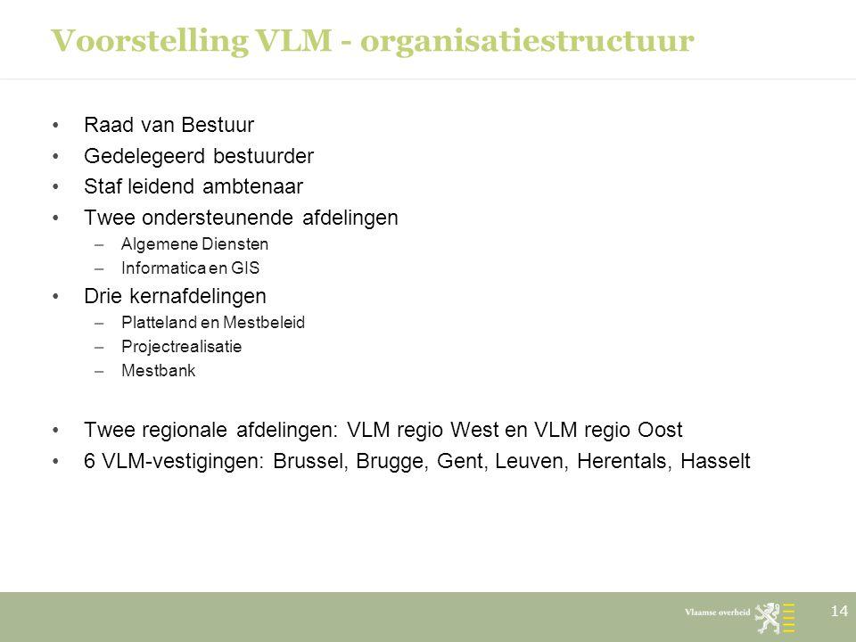 Voorstelling VLM - organisatiestructuur Raad van Bestuur Gedelegeerd bestuurder Staf leidend ambtenaar Twee ondersteunende afdelingen –Algemene Dienst