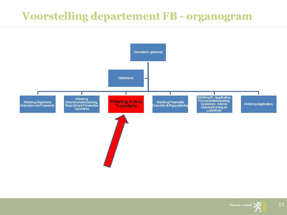 Voorstelling departement FB - organogram Secretaris-generaal Afdeling Algemene Diensten van Financiën Afdeling Beleidsondersteuning, Begroting & Finan