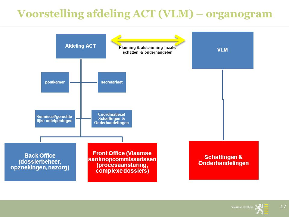 Voorstelling afdeling ACT (VLM) – organogram 17 Afdeling ACT Back Office (dossierbeheer, opzoekingen, nazorg) Front Office (Vlaamse aankoopcommissaris
