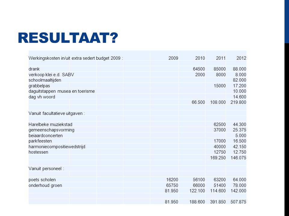 RESULTAAT? Werkingskosten in/uit extra sedert budget 2009 :2009201020112012 drank645008500088.000 verkoop klei e.d. SABV200080008.000 schoolmaaltijden