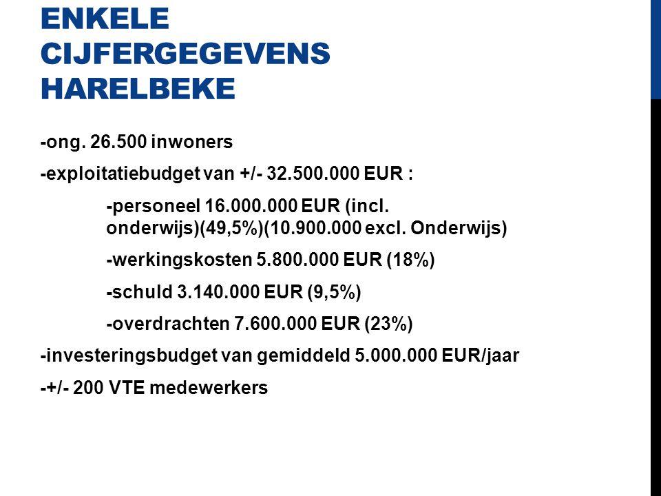 ENKELE CIJFERGEGEVENS HARELBEKE -ong. 26.500 inwoners -exploitatiebudget van +/- 32.500.000 EUR : -personeel 16.000.000 EUR (incl. onderwijs)(49,5%)(1