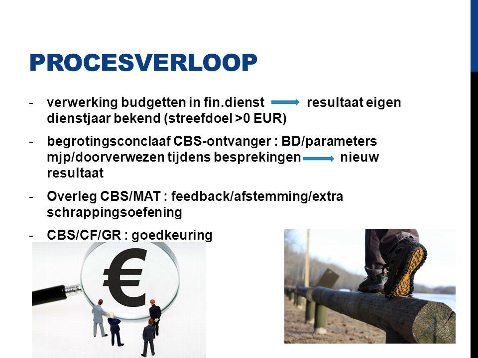 PROCESVERLOOP -verwerking budgetten in fin.dienst resultaat eigen dienstjaar bekend (streefdoel >0 EUR) -begrotingsconclaaf CBS-ontvanger : BD/paramet