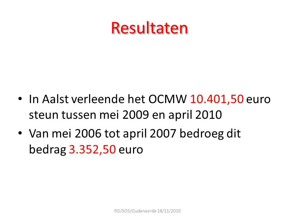 Resultaten In Aalst verleende het OCMW 10.401,50 euro steun tussen mei 2009 en april 2010 Van mei 2006 tot april 2007 bedroeg dit bedrag 3.352,50 euro
