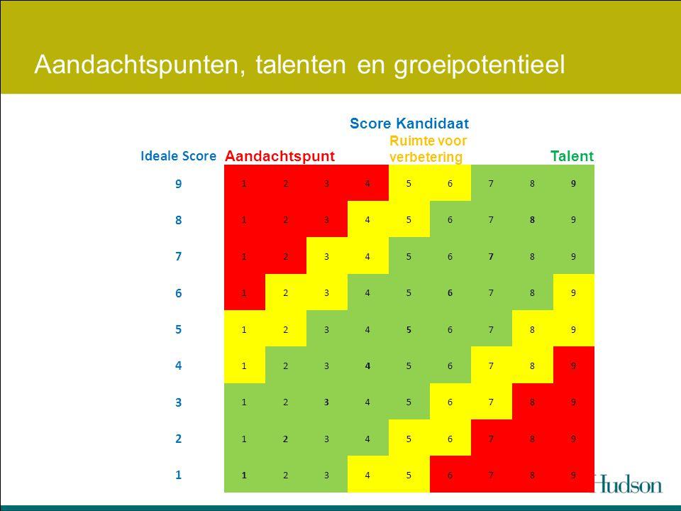 Aandachtspunten, talenten en groeipotentieel Score Kandidaat Ideale Score Aandachtspunt Ruimte voor verbetering Talent 9 123456789 8 123456789 7 12345
