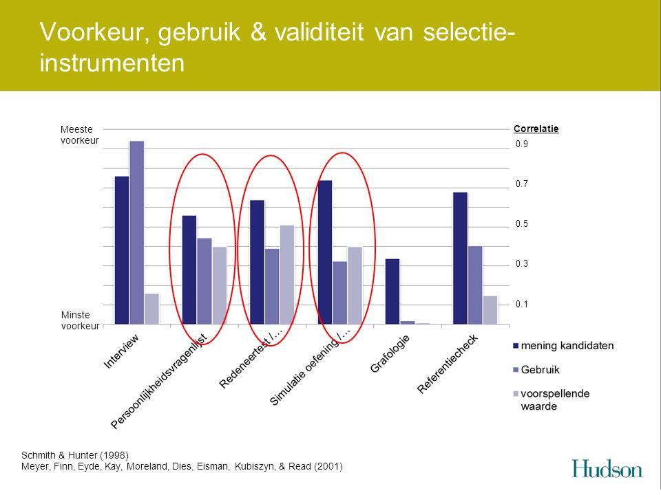 Voorkeur, gebruik & validiteit van selectie- instrumenten Meeste voorkeur Minste voorkeur Correlatie 0.9 0.1 0.7 0.5 0.3 Schmith & Hunter (1998) Meyer, Finn, Eyde, Kay, Moreland, Dies, Eisman, Kubiszyn, & Read (2001)