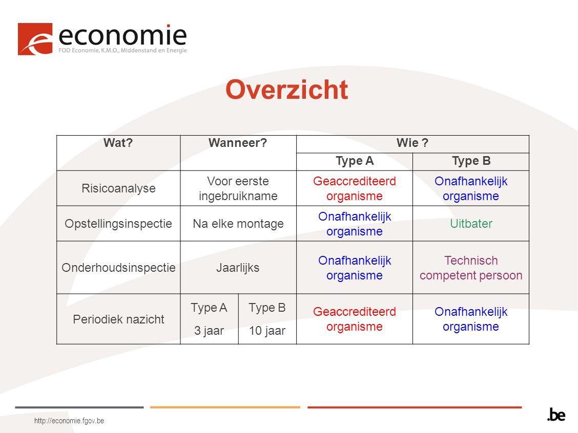 http://economie.fgov.be Overzicht Wat?Wanneer?Wie ? Type AType B Risicoanalyse Voor eerste ingebruikname Geaccrediteerd organisme Onafhankelijk organi