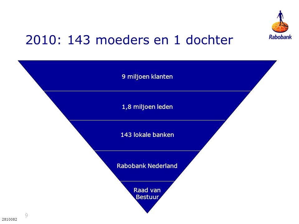 9 2810082 2010: 143 moeders en 1 dochter 9 miljoen klanten 1,8 miljoen leden 143 lokale banken Rabobank Nederland Raad van Bestuur
