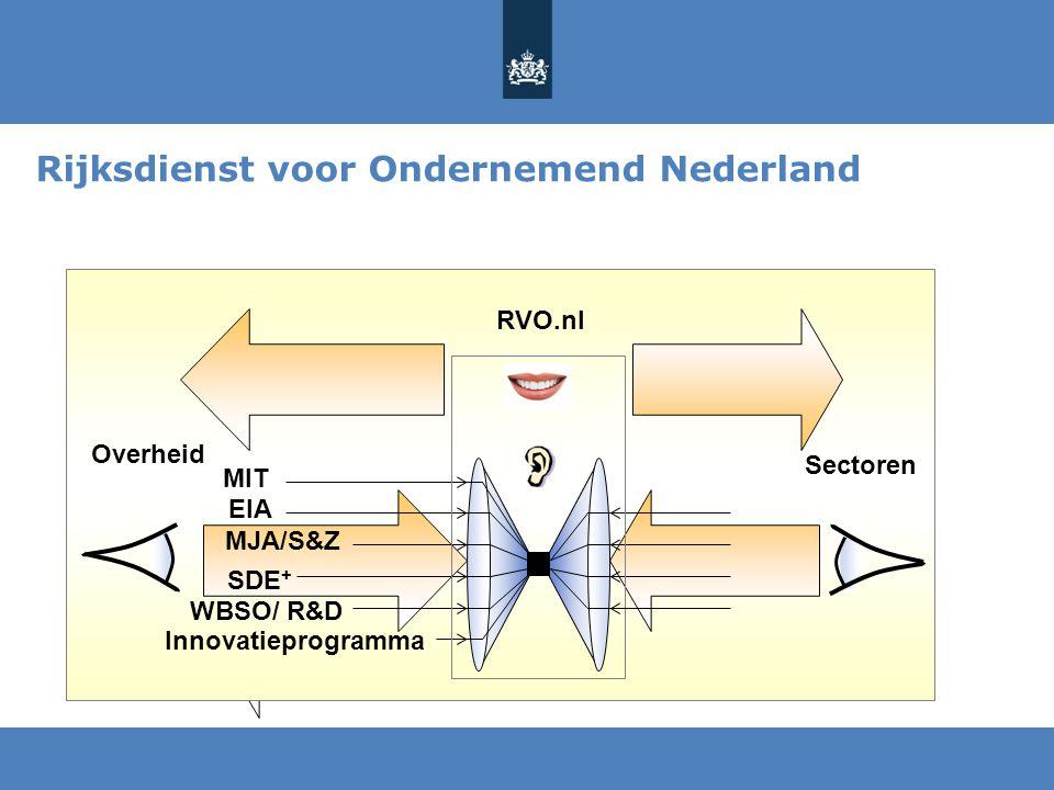Rijksdienst voor Ondernemend Nederland Overheid Sectoren MIT MJA/S&Z WBSO/ R&D SDE + Innovatieprogramma EIA RVO.nl