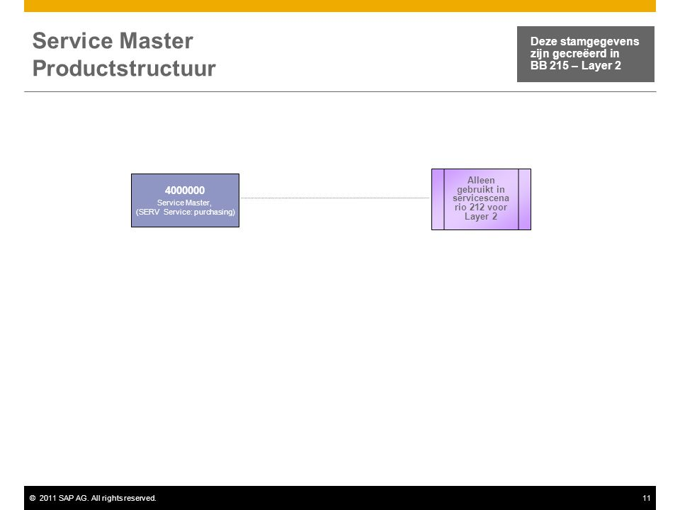 ©2011 SAP AG. All rights reserved.11 Service Master Productstructuur 4000000 Service Master, (SERV Service: purchasing) Deze stamgegevens zijn gecreëe