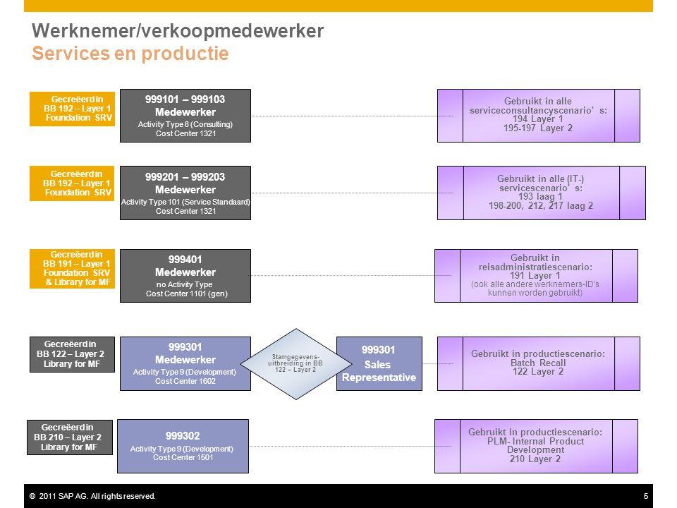©2011 SAP AG. All rights reserved.5 Werknemer/verkoopmedewerker Services en productie 999101 – 999103 Medewerker Activity Type 8 (Consulting) Cost Cen