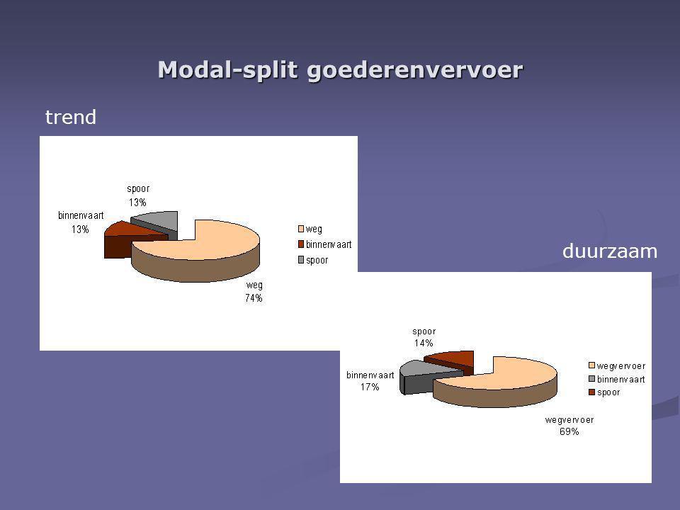 Modal-split goederenvervoer trend duurzaam