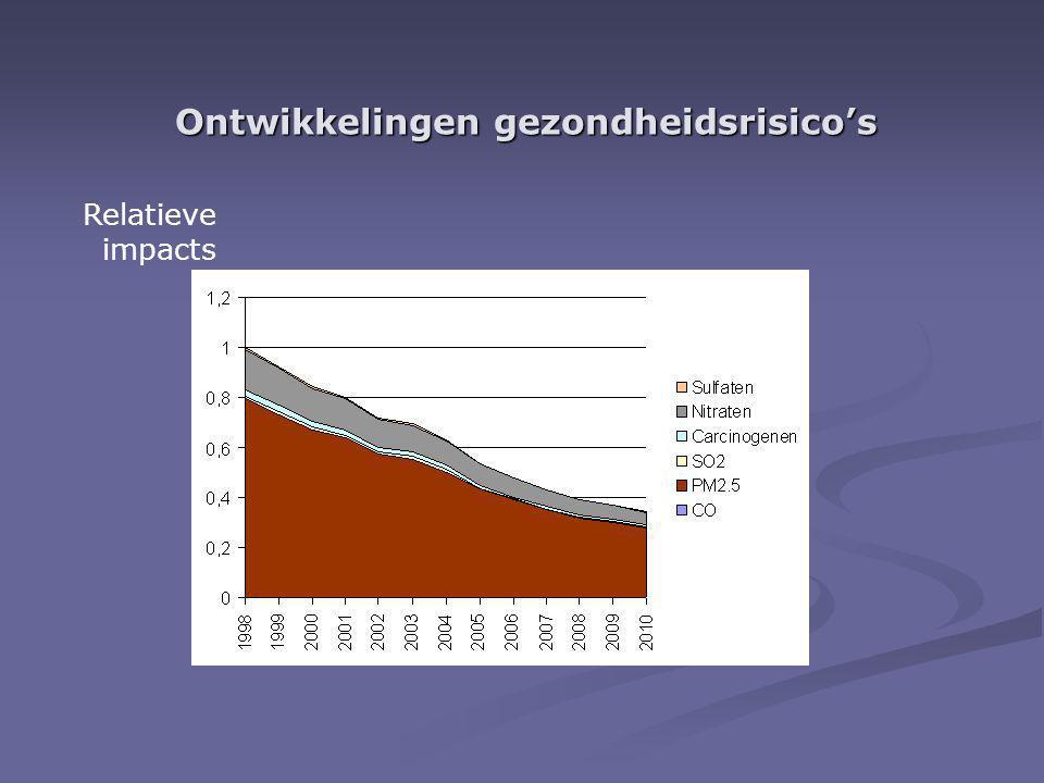 Ontwikkelingen gezondheidsrisico's Relatieve impacts