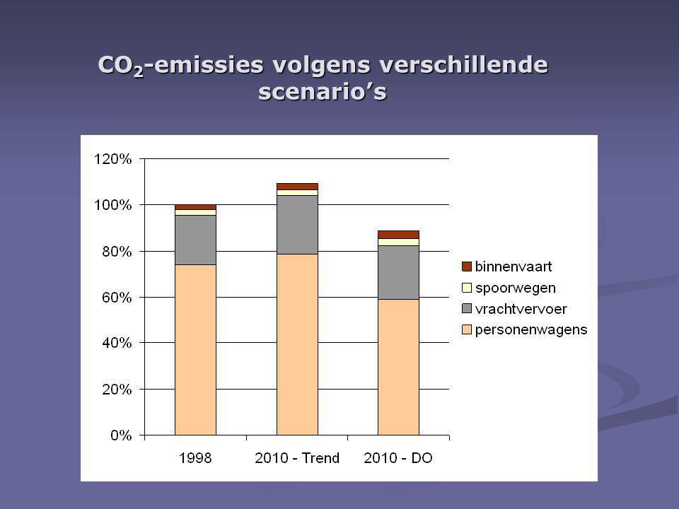 CO 2 -emissies volgens verschillende scenario's