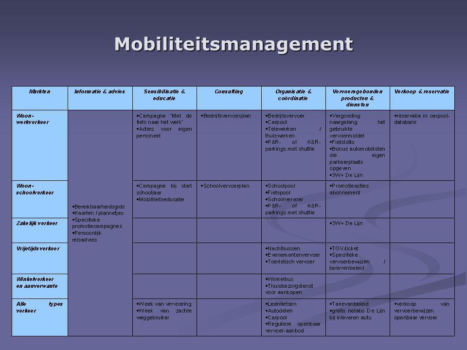 Mobiliteitsmanagement