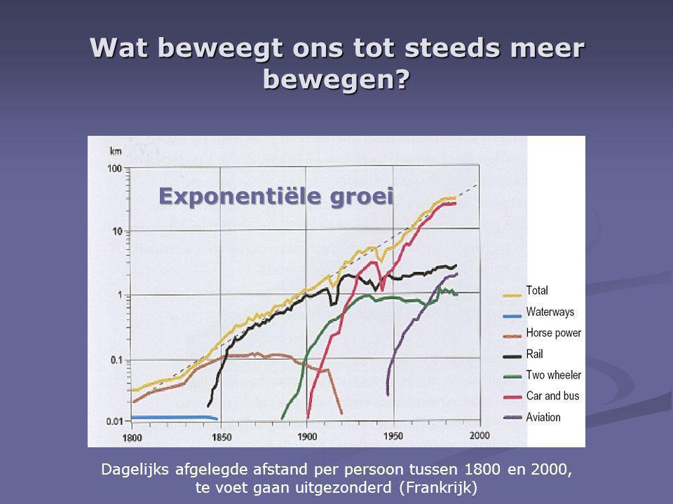 Wat beweegt ons tot steeds meer bewegen? Dagelijks afgelegde afstand per persoon tussen 1800 en 2000, te voet gaan uitgezonderd (Frankrijk)