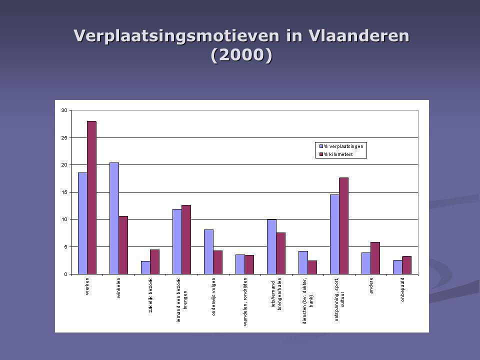 Verplaatsingsmotieven in Vlaanderen (2000)